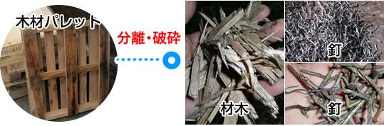 木材パレット 分離・破砕 事例